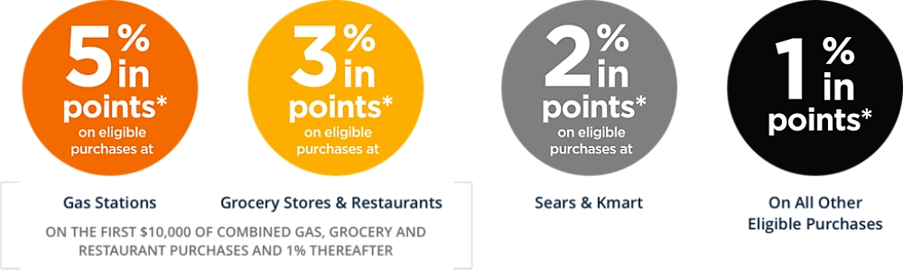 Sears Credit Offers Members Sears