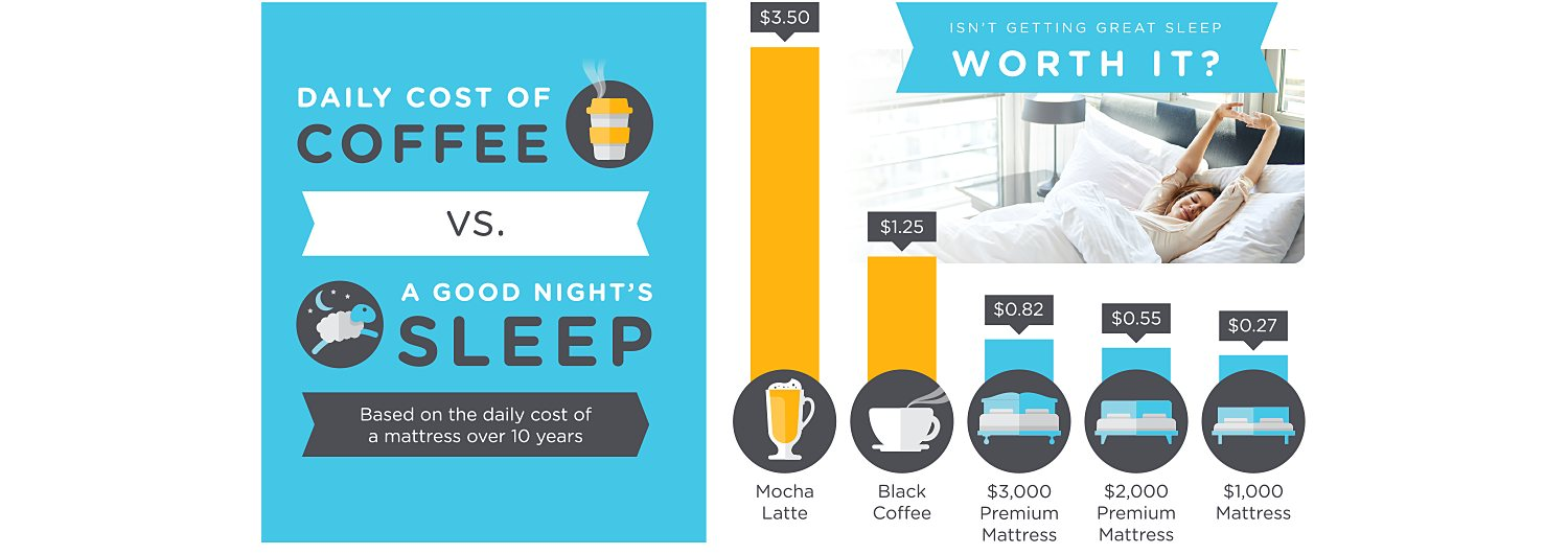 The daily cost of coffee vs. a good night's sleep (based on the cost of a mattress over 10 years): Mocha Latte - $3.50 per day versus $3,000 Luxury Mattress - $0.36 per day - Isn't getting great sleep worth it? Shop all Mattresses at Sears