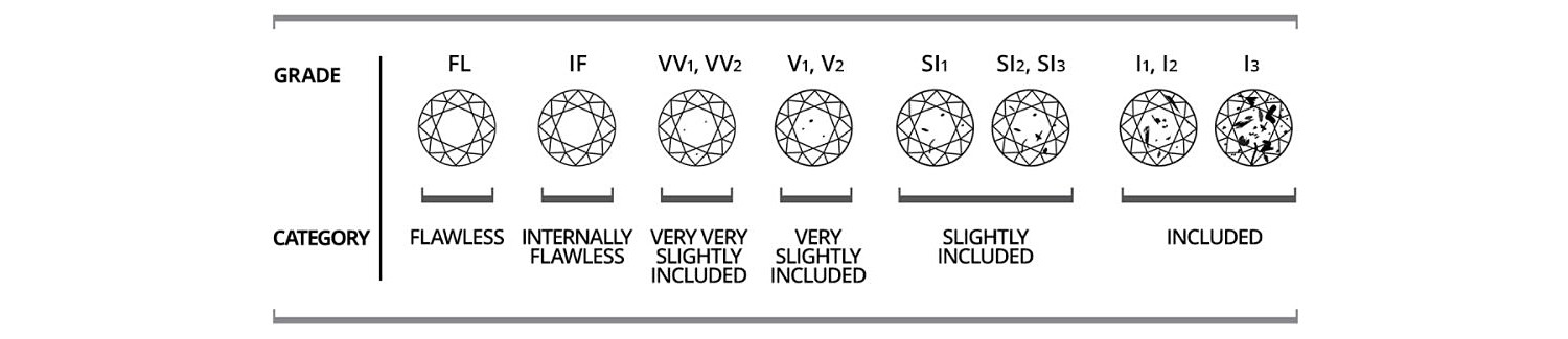 Diamond clarity chart