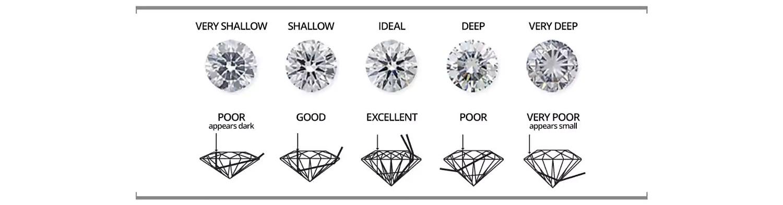 Diamond cut chart nadi palmex co