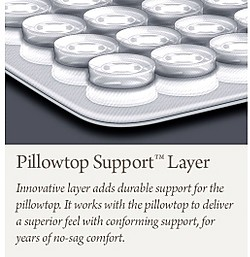 Pillowtop Support Layer