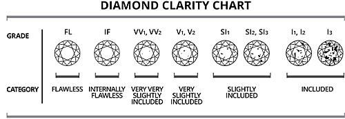 What is diamond clarity sears