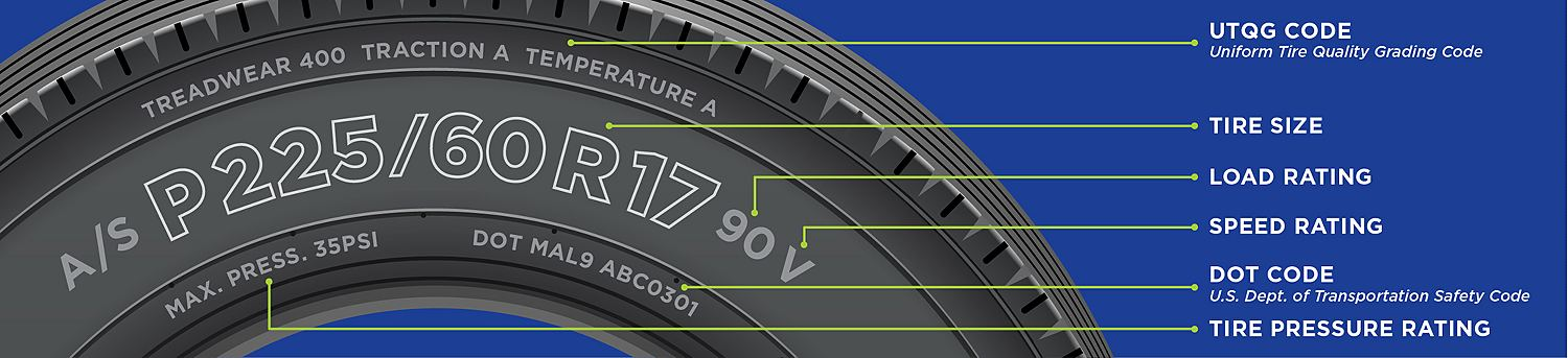 Tire Size Meaning >> What Is Tire Size Tire Size Meaning Sears