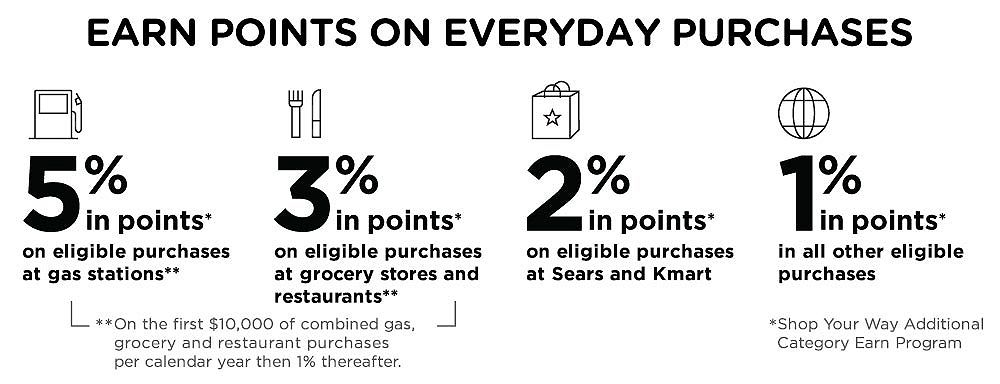 Earn Points on Everyday Purchases