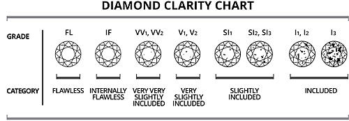 Diamond clarity chart what is diamond clarity sears
