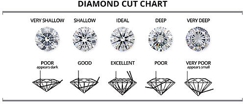 Diamond cut diamond cut grade sears