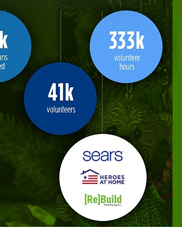 $23.5 million donated | 15k veterans served | 41k volunteers | 333k volunteer hours | Sears Heroes At Home (Re)Build